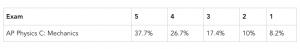 A breakdown of last year's AP Physics C Exam scores